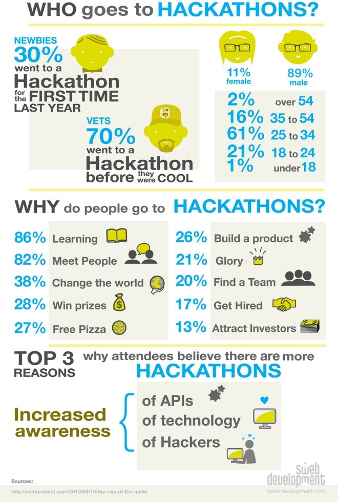 Who Goes to Hackathons. SOURCE: swebdevelopment.com