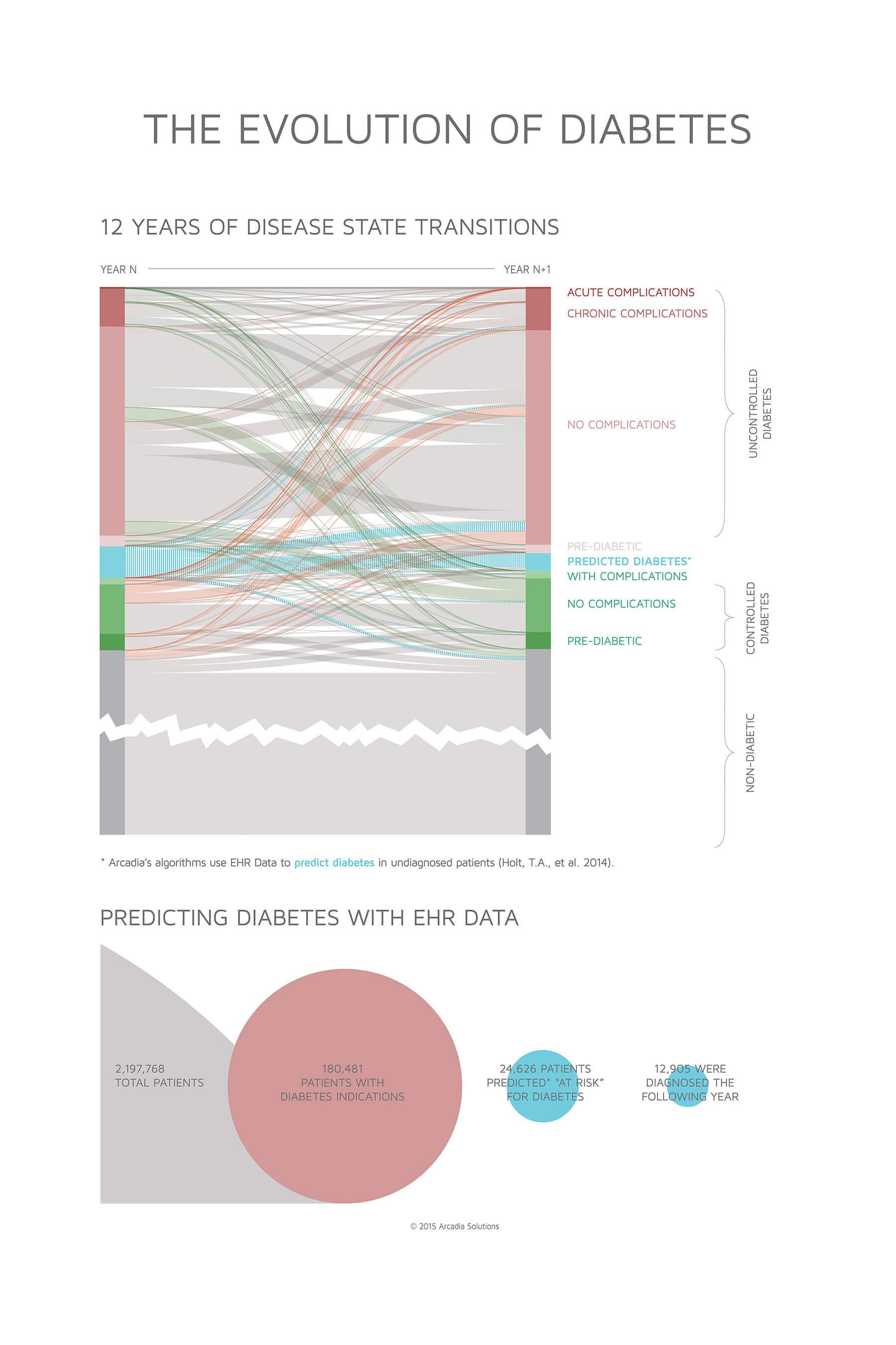 The Evolution of Diabetes