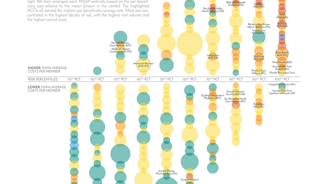 Interactive Version of Medicare ACO Performance in Data Gallery