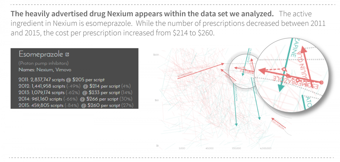 Prescription Costs over 5 Years in 1 State for Nexium
