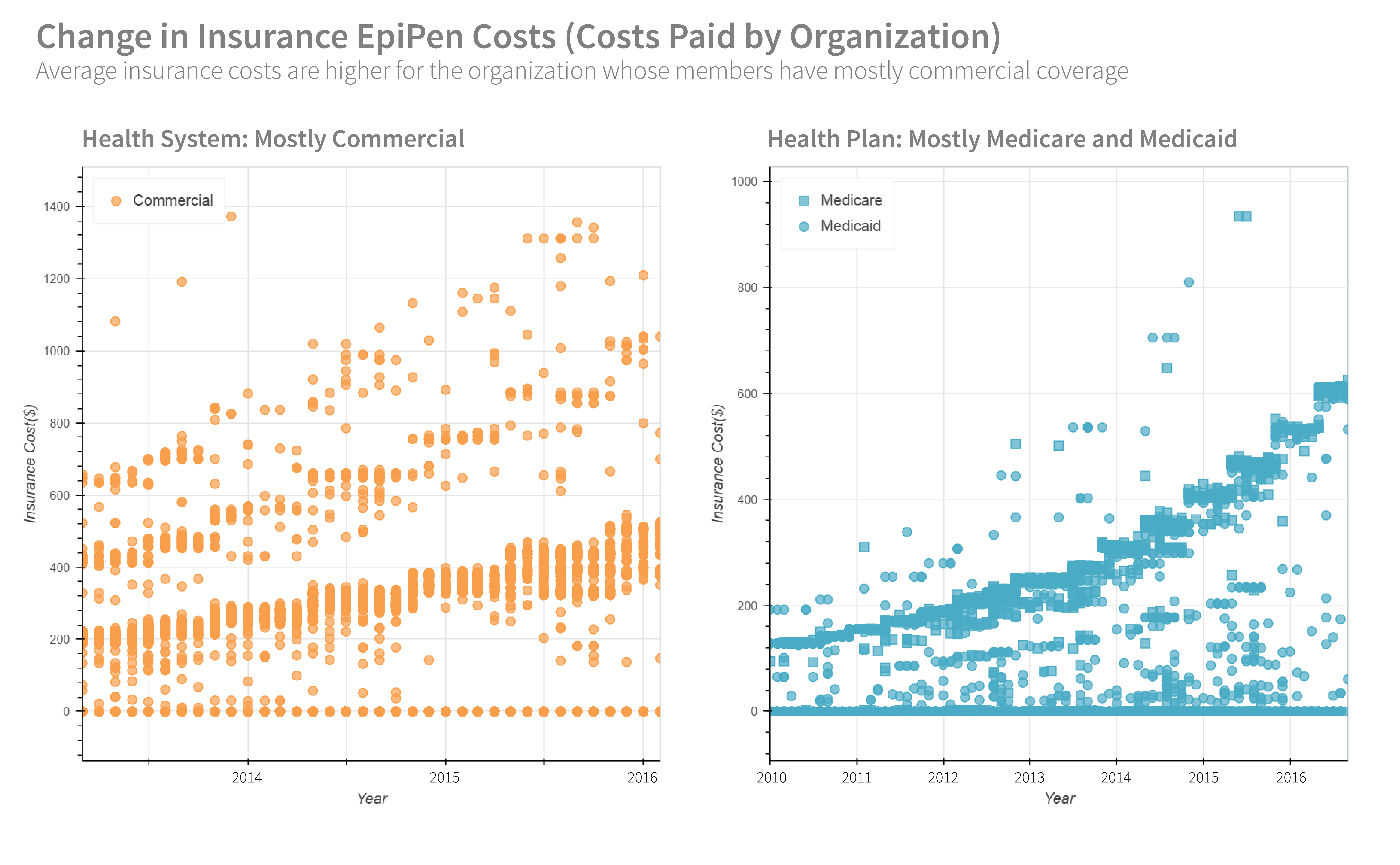 Changes in Insurance EpiPen Costs (Costs Paid by Organization)