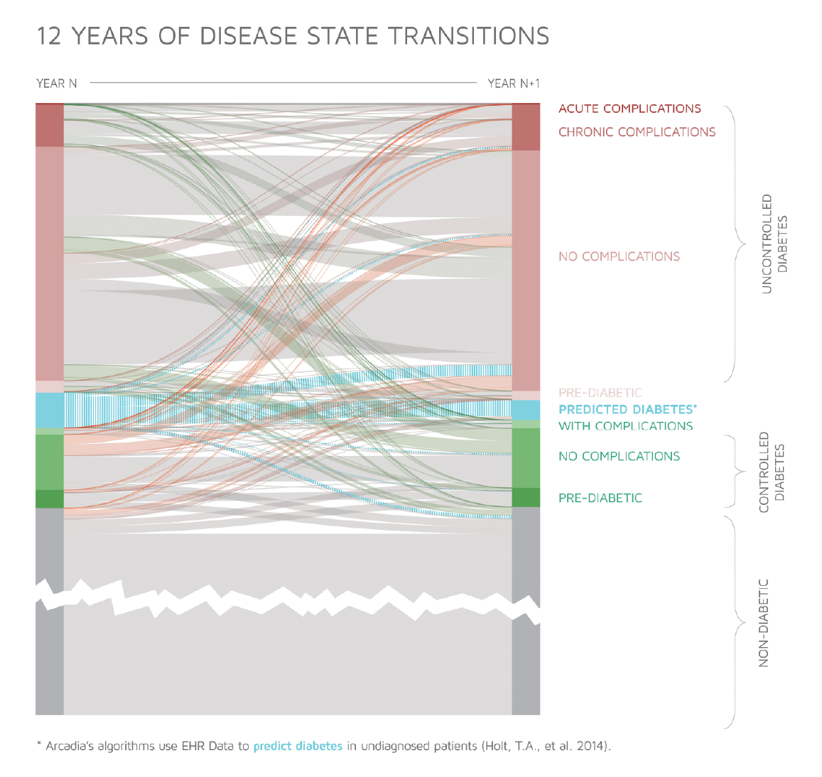12 Years of Transitions Between Diabetes Condition States
