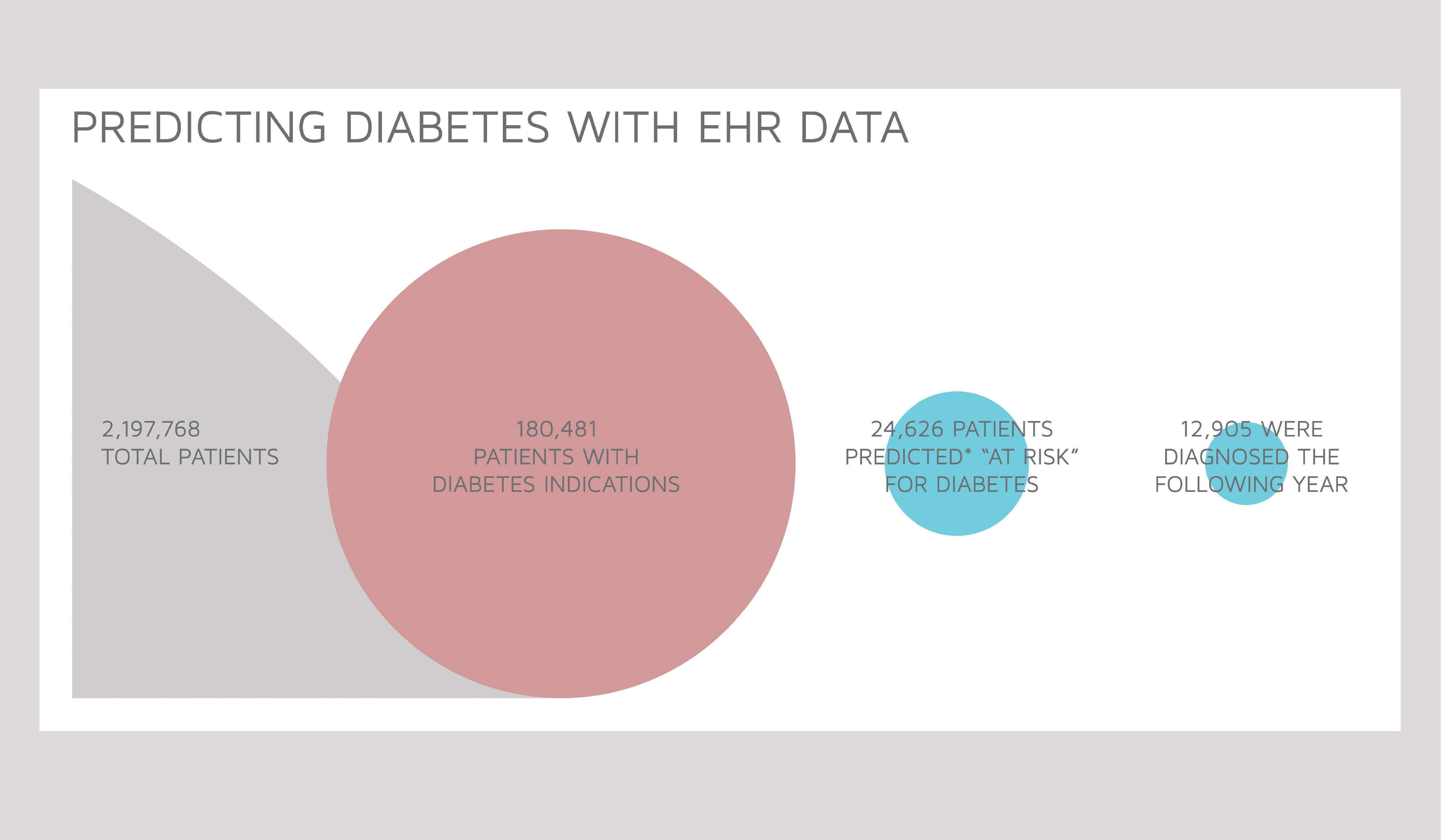 Diabetes Prediction