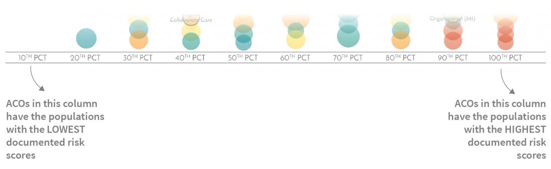 Medicare ACO Performance- Deciles