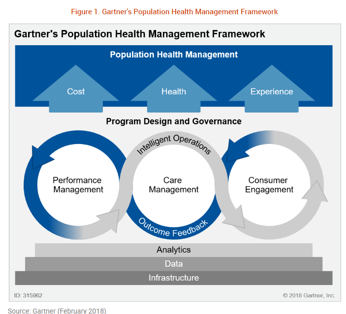 Gartner Population Health Management Framework