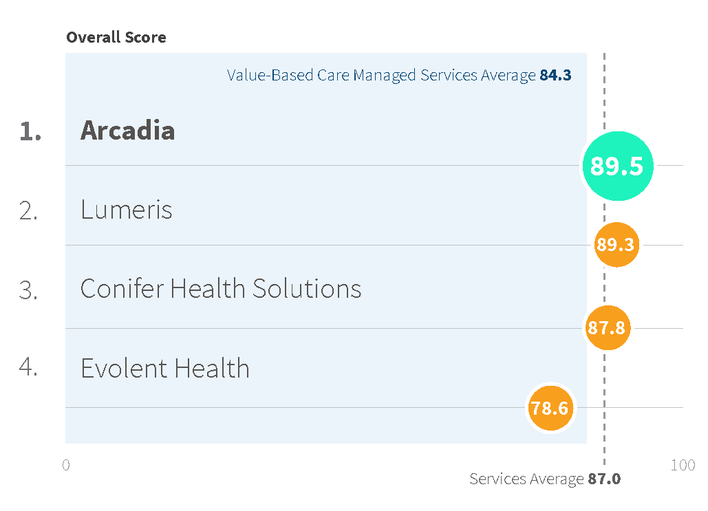 2019 Best in KLAS - Value Based Care Managed Services - Vendor Comparison
