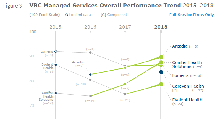 Arcadia is the market leader for value based care services