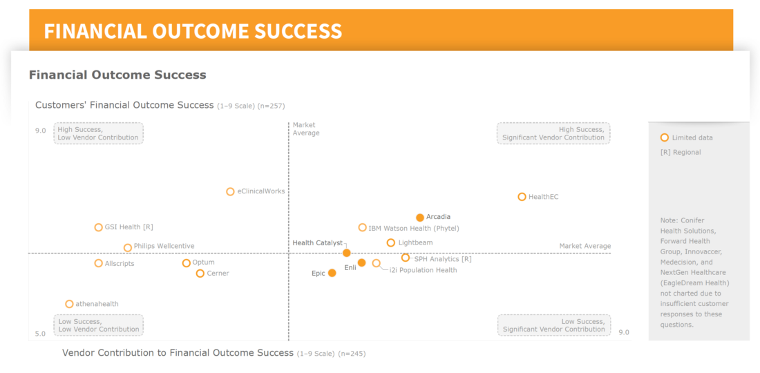 Arcadia drives financial outcome success