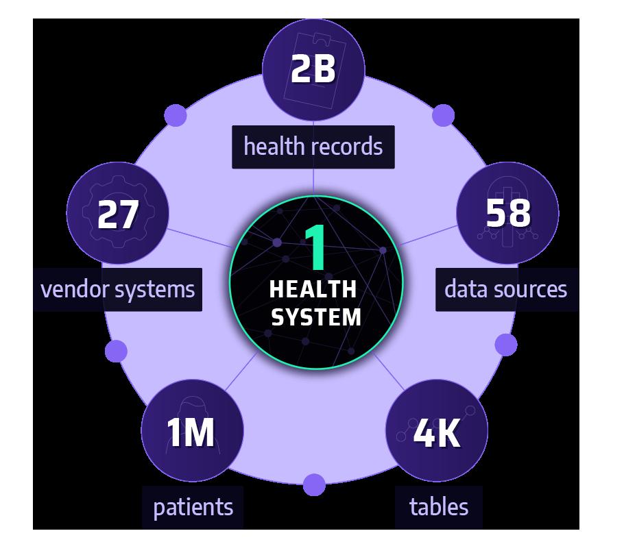 Arcadia processes billions of data per health system