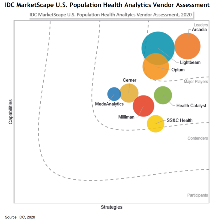 IDC MarketScape - U.S. Population Health Analytics Vendor Assessment - Arcadia is a Leader