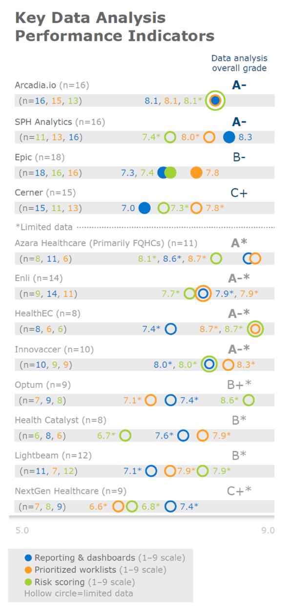 KLAS Research: Key Data Analysis Performance Indicators